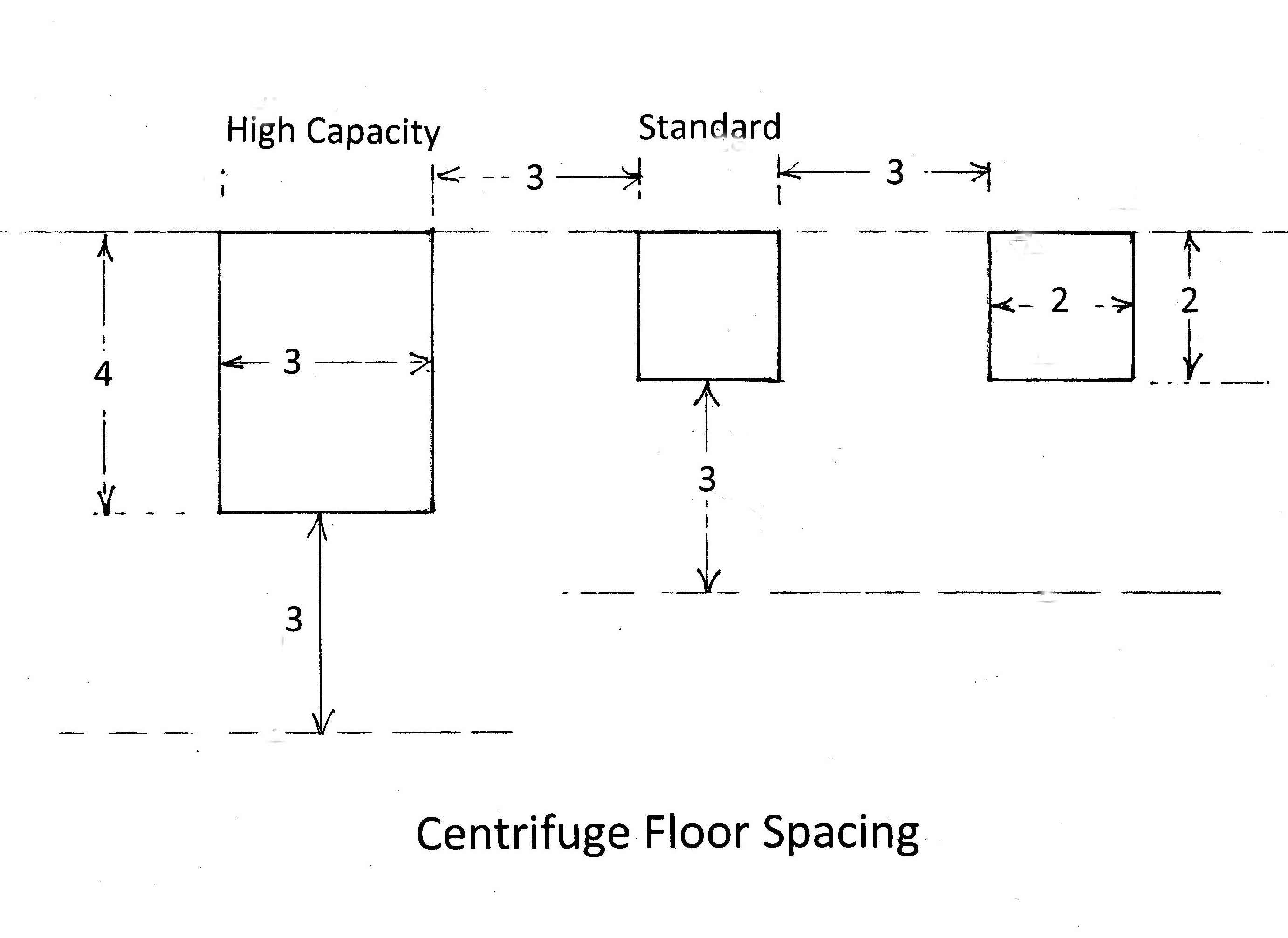 Centrifuge floor space requirements